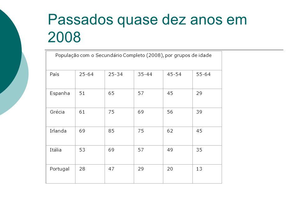 Passados quase dez anos em 2008 População com o Secundário Completo (2008), por grupos de idade País25-6425-3435-4445-5455-64 Espanha5165574529 Grécia6175695639 Irlanda6985756245 Itália5369574935 Portugal2847292013