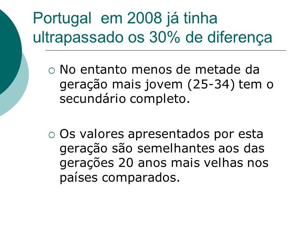 Portugal em 2008 já tinha ultrapassado os 30% de diferença No entanto menos de metade da geração mais jovem (25-34) tem o secundário completo.