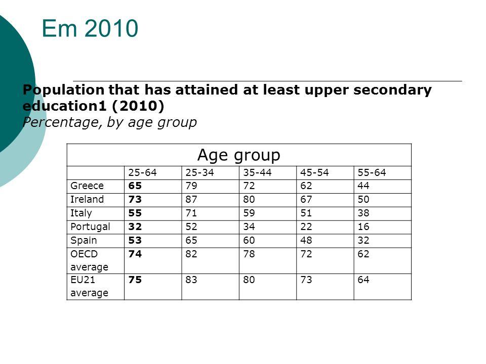 Leitura do gráfico anterior A educação aumenta os salários As pessoas mais velhas têm salários mais elevados O salário depende do grau de educação e da idade (experiência)