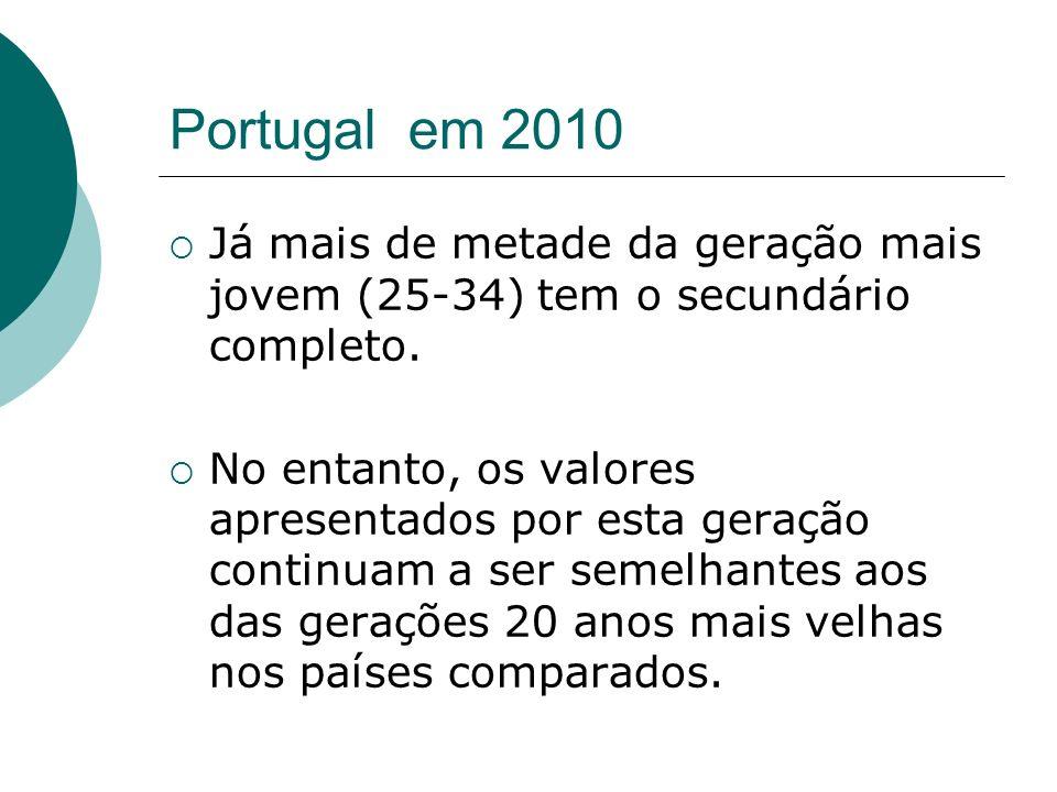 Portugal em 2010 Já mais de metade da geração mais jovem (25-34) tem o secundário completo.
