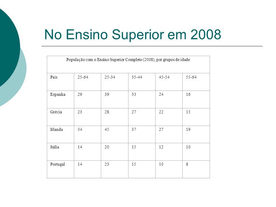 No Ensino Superior em 2008 População com o Ensino Superior Completo (2008), por grupos de idade País25-6425-3435-4445-5455-64 Espanha2939332416 Grécia2328272215 Irlanda3445372719 Itália1420151210 Portugal142315108