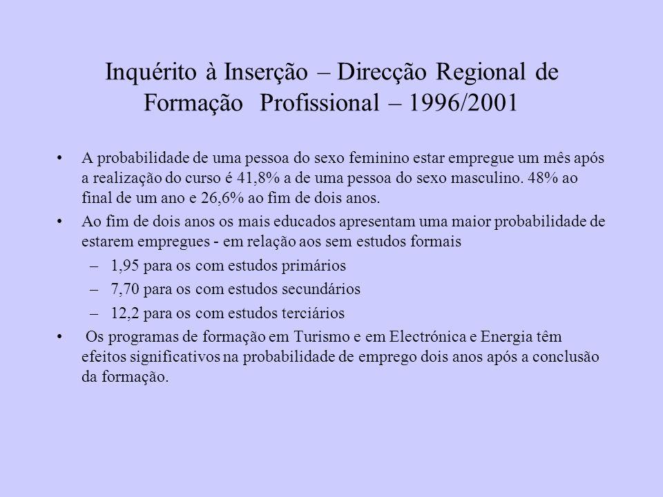 Inquérito à Inserção – Direcção Regional de Formação Profissional – 1996/2001 A probabilidade de uma pessoa do sexo feminino estar empregue um mês após a realização do curso é 41,8% a de uma pessoa do sexo masculino.