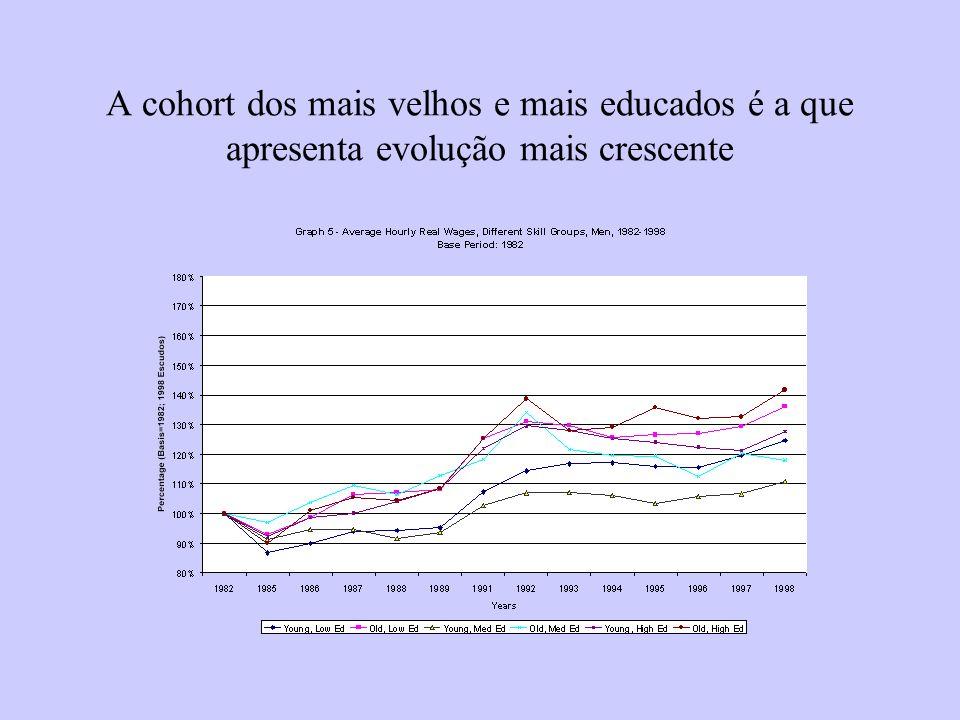 A cohort dos mais velhos e mais educados é a que apresenta evolução mais crescente