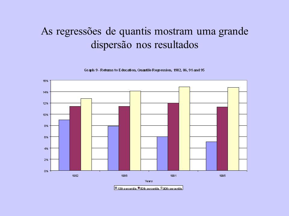 As regressões de quantis mostram uma grande dispersão nos resultados