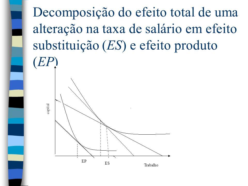 Decomposição do efeito total de uma alteração na taxa de salário em efeito substituição (ES) e efeito produto (EP) ES EP Trabalho capital