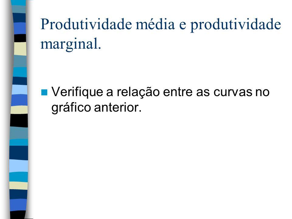 Produtividade média e produtividade marginal. Verifique a relação entre as curvas no gráfico anterior.