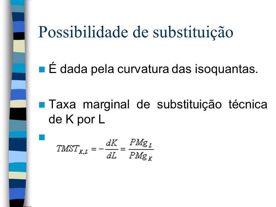 Possibilidade de substituição É dada pela curvatura das isoquantas. Taxa marginal de substituição técnica de K por L