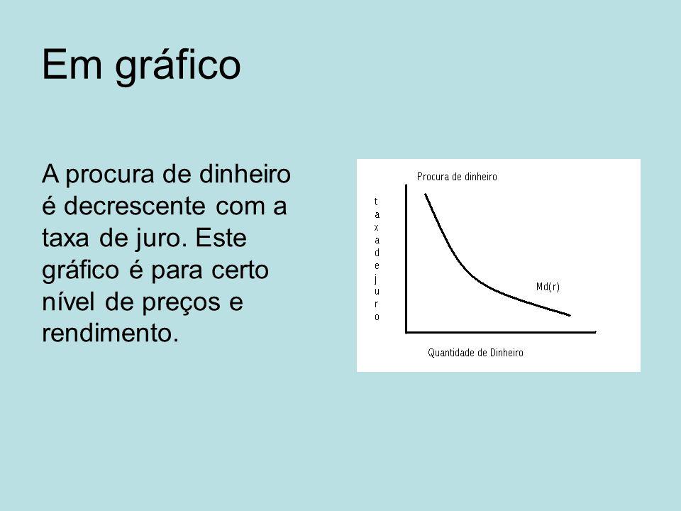 Em gráfico A procura de dinheiro é decrescente com a taxa de juro. Este gráfico é para certo nível de preços e rendimento.