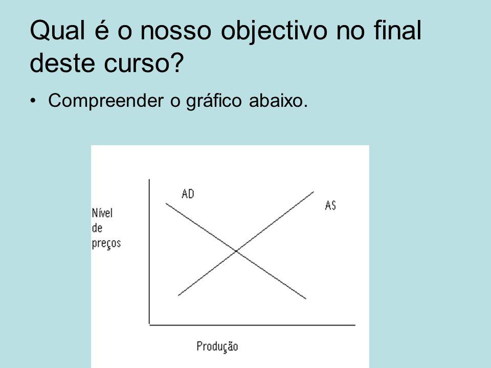 Qual é o nosso objectivo no final deste curso? Compreender o gráfico abaixo.