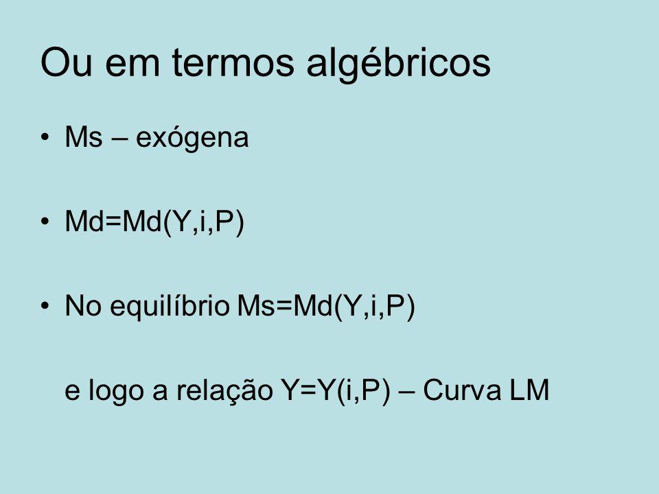 Ou em termos algébricos Ms – exógena Md=Md(Y,i,P) No equilíbrio Ms=Md(Y,i,P) e logo a relação Y=Y(i,P) – Curva LM
