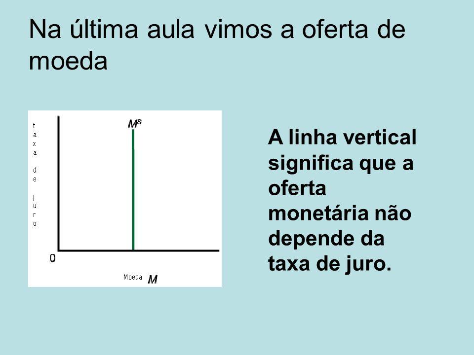 Na última aula vimos a oferta de moeda A linha vertical significa que a oferta monetária não depende da taxa de juro.