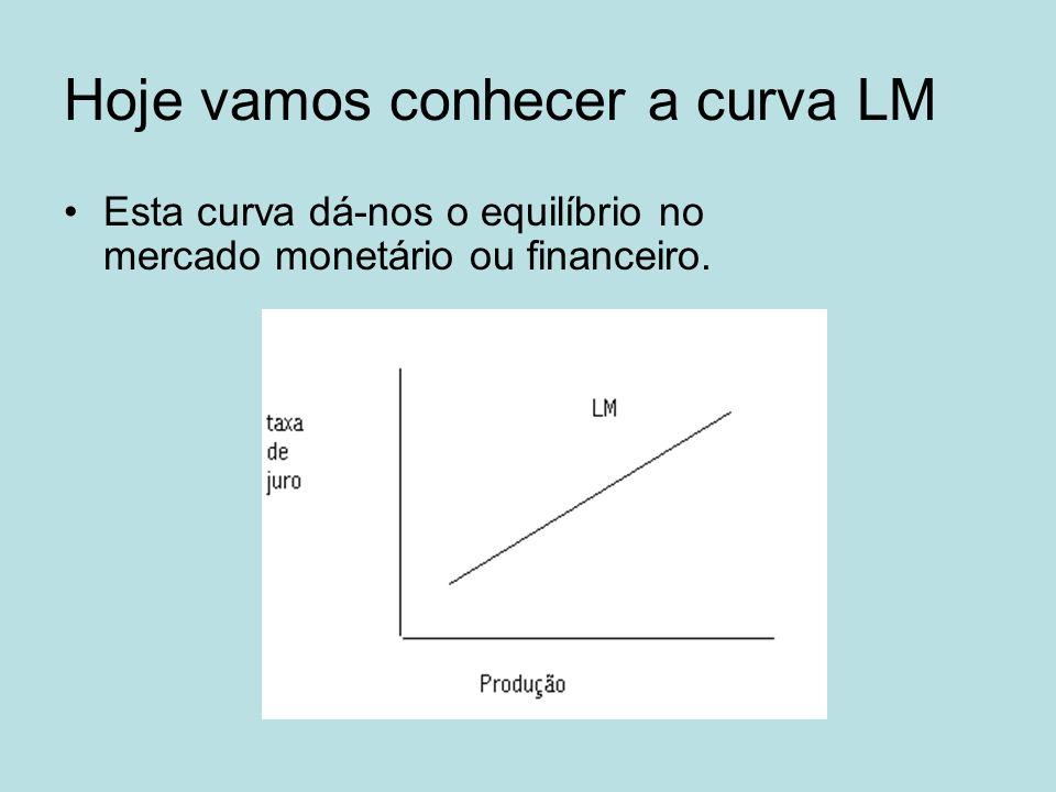 Hoje vamos conhecer a curva LM Esta curva dá-nos o equilíbrio no mercado monetário ou financeiro.