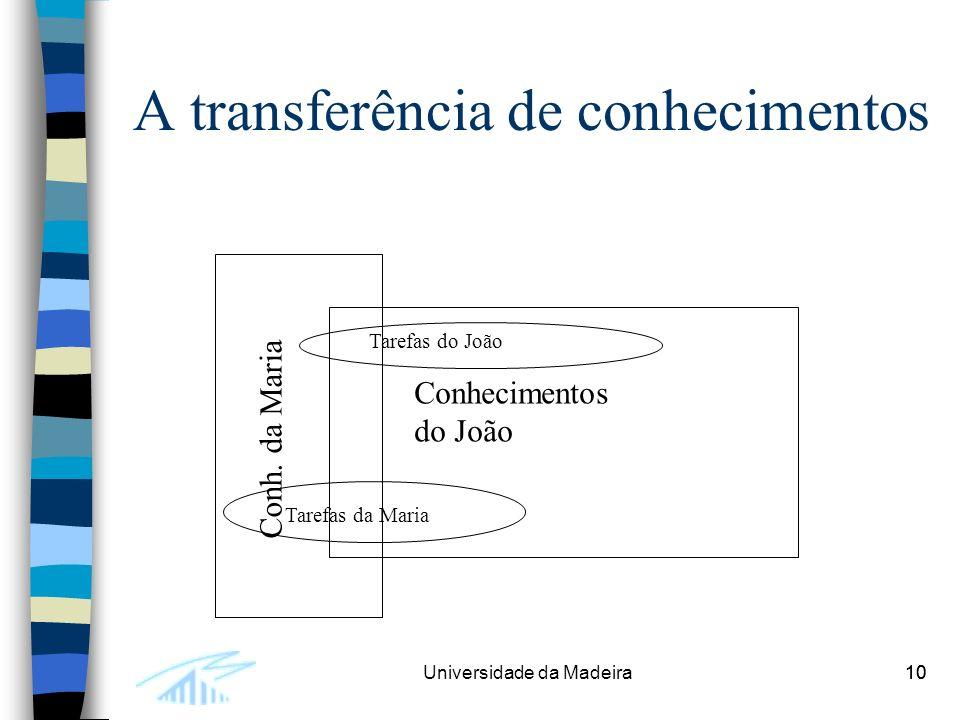 10Universidade da Madeira10 A transferência de conhecimentos Conhecimentos do João Conh.