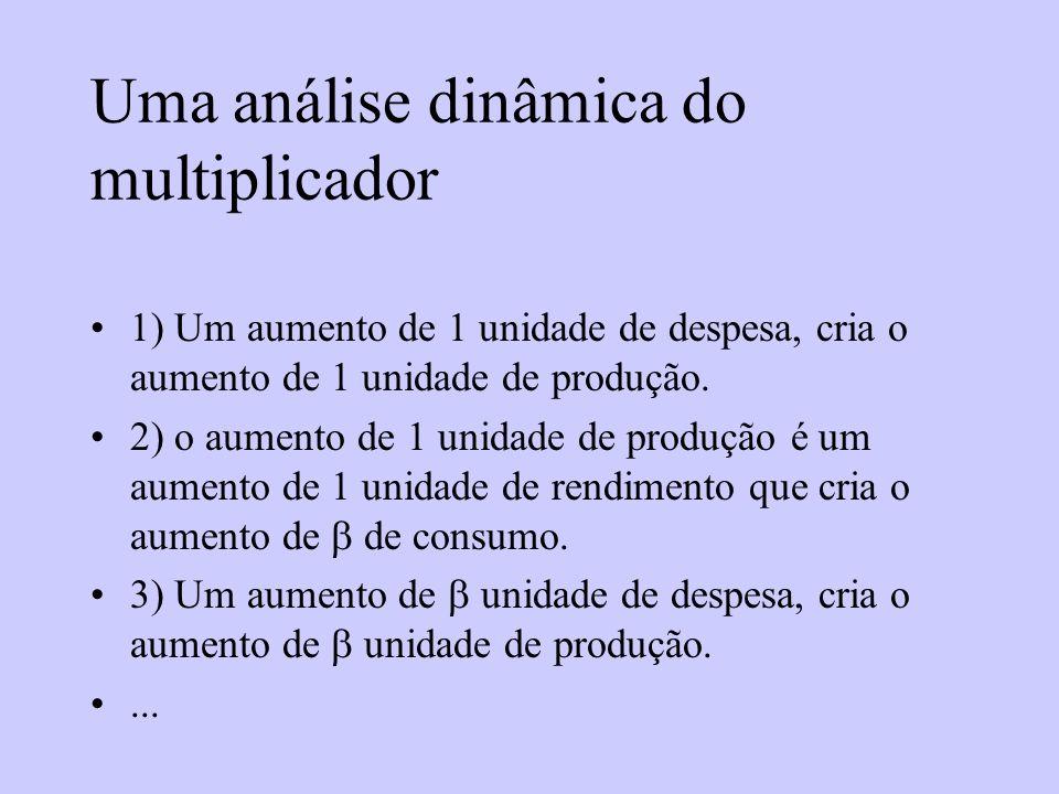 Uma análise dinâmica do multiplicador 1) Um aumento de 1 unidade de despesa, cria o aumento de 1 unidade de produção. 2) o aumento de 1 unidade de pro