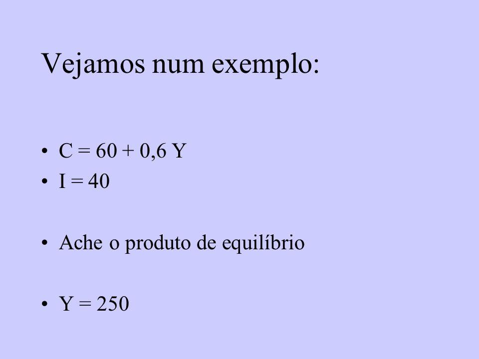 Vejamos num exemplo: C = 60 + 0,6 Y I = 40 Ache o produto de equilíbrio Y = 250