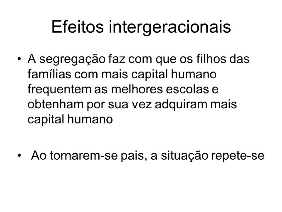 Efeitos intergeracionais A segregação faz com que os filhos das famílias com mais capital humano frequentem as melhores escolas e obtenham por sua vez