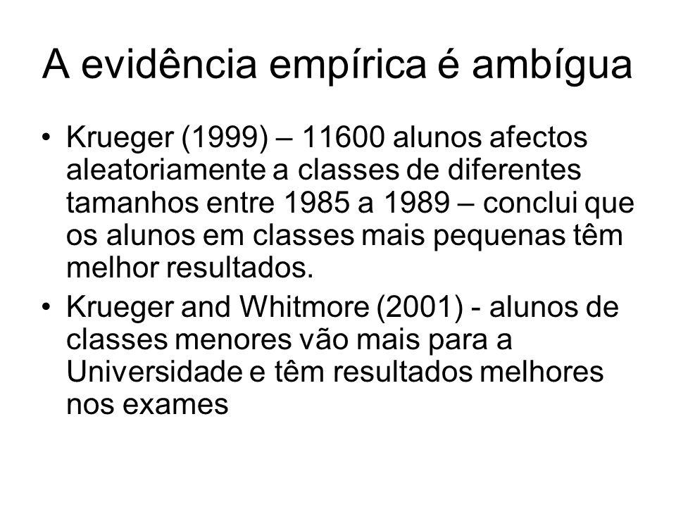 A evidência empírica é ambígua Krueger (1999) – 11600 alunos afectos aleatoriamente a classes de diferentes tamanhos entre 1985 a 1989 – conclui que o