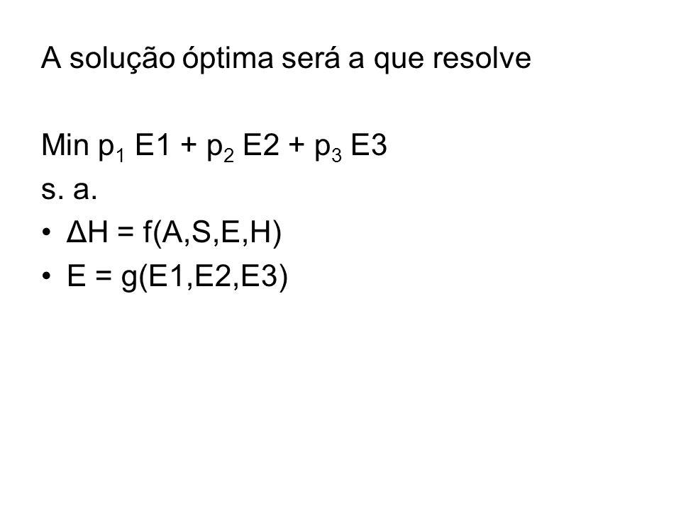 A solução óptima será a que resolve Min p 1 E1 + p 2 E2 + p 3 E3 s. a. ΔH = f(A,S,E,H) E = g(E1,E2,E3)