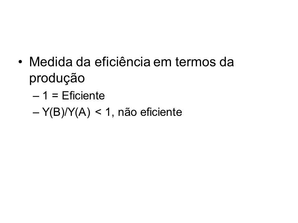 Medida da eficiência em termos da produção –1 = Eficiente –Y(B)/Y(A) < 1, não eficiente