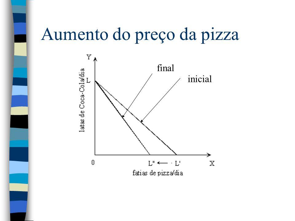 Aumento do preço da pizza inicial final