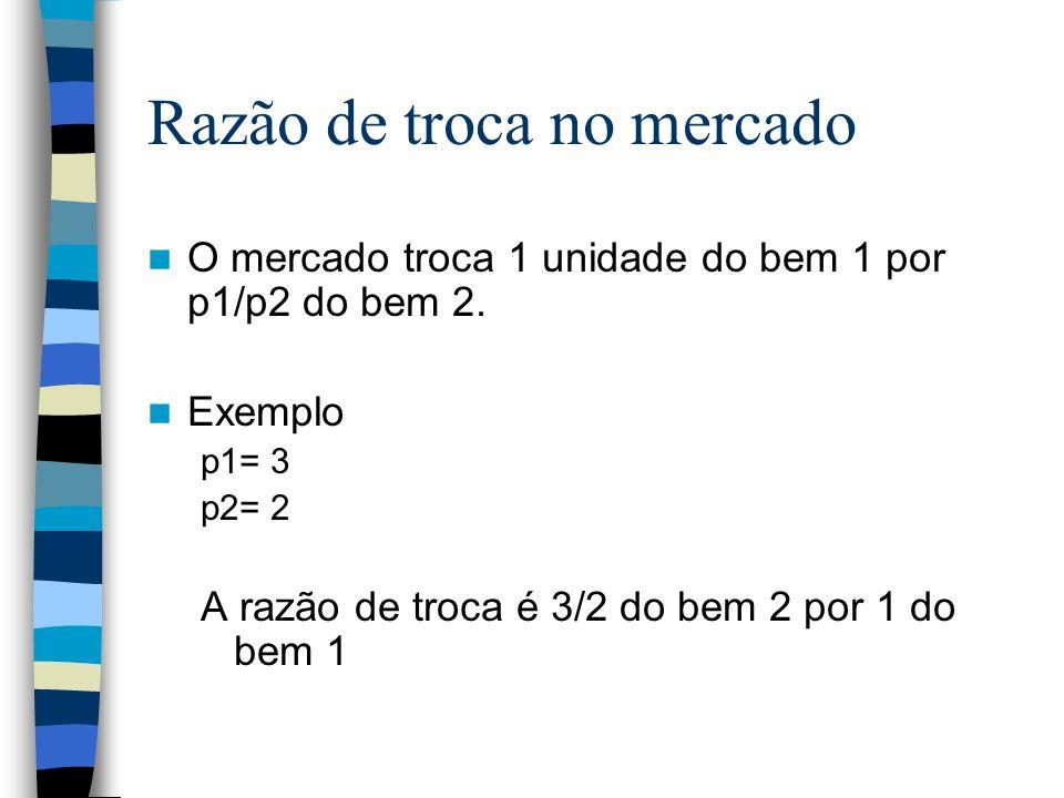 Razão de troca no mercado O mercado troca 1 unidade do bem 1 por p1/p2 do bem 2. Exemplo p1= 3 p2= 2 A razão de troca é 3/2 do bem 2 por 1 do bem 1