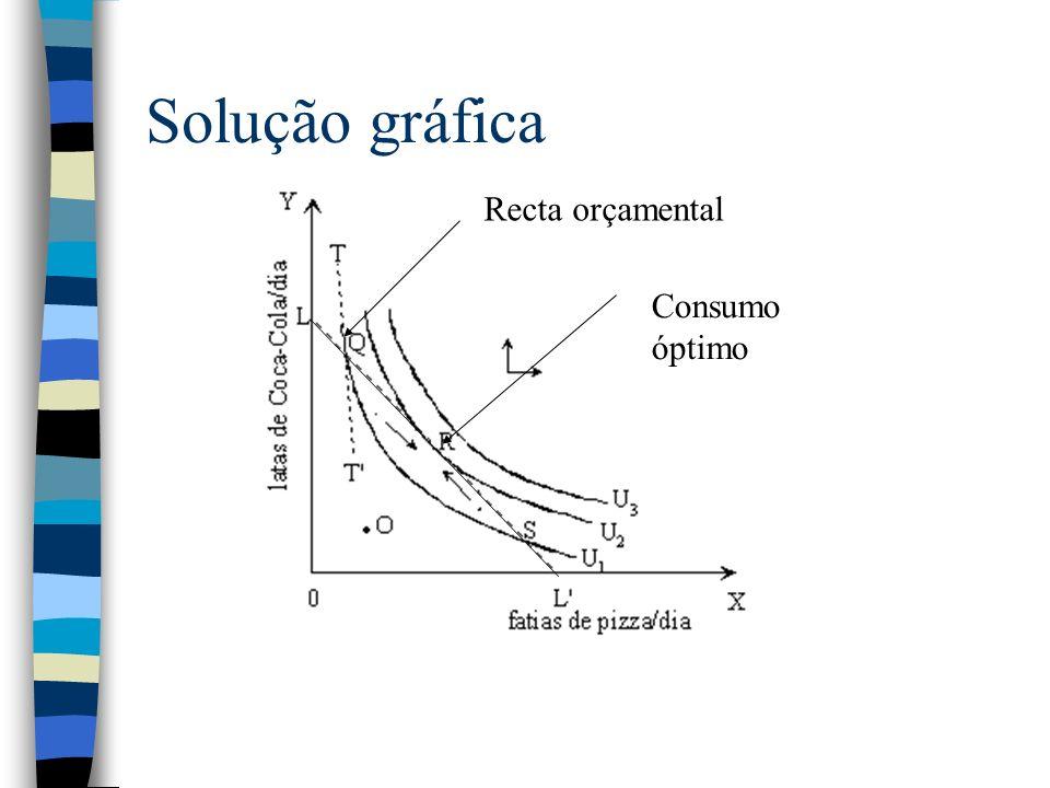 Solução gráfica Consumo óptimo Recta orçamental