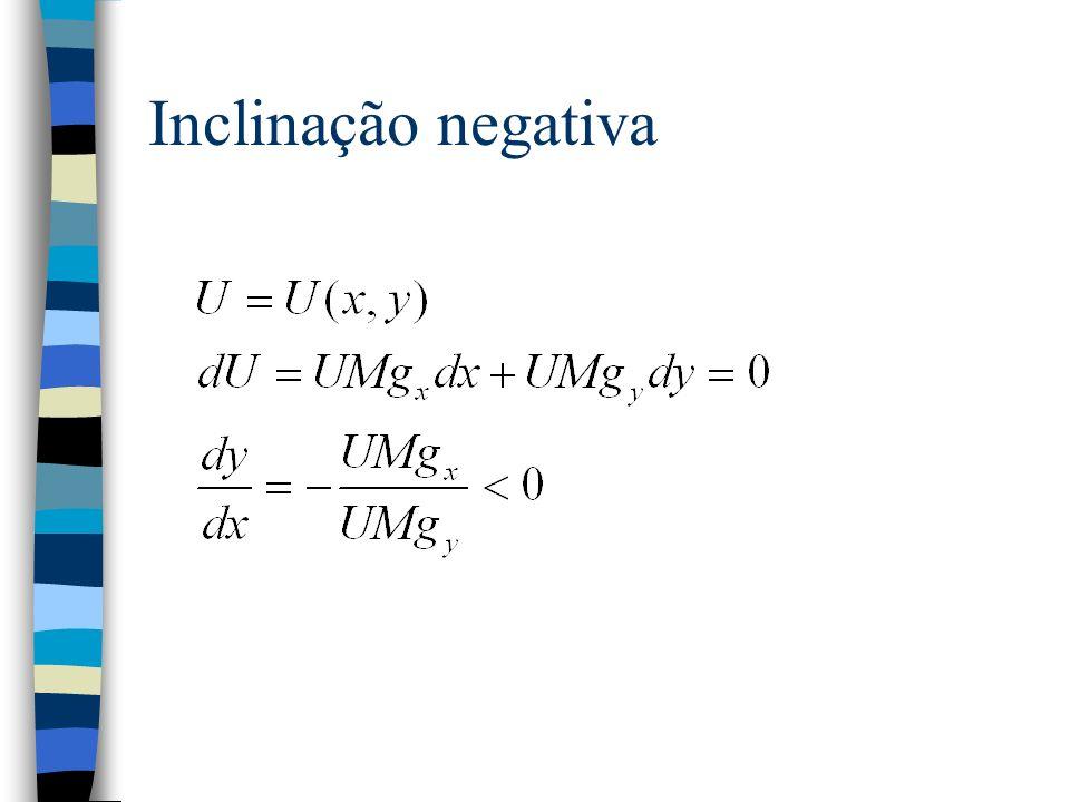 Inclinação negativa