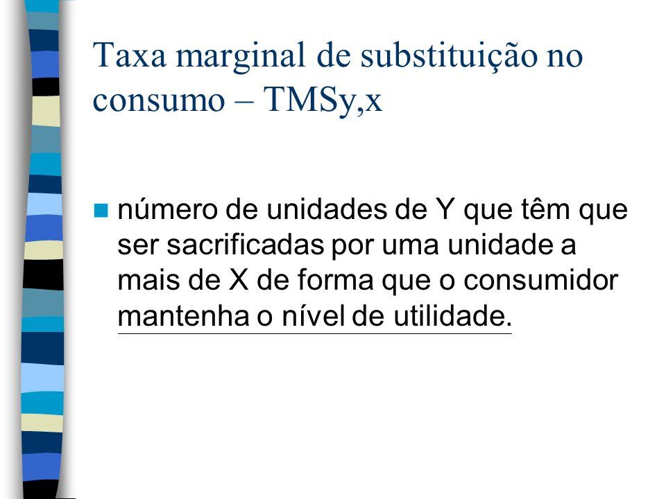 Taxa marginal de substituição no consumo – TMSy,x número de unidades de Y que têm que ser sacrificadas por uma unidade a mais de X de forma que o cons