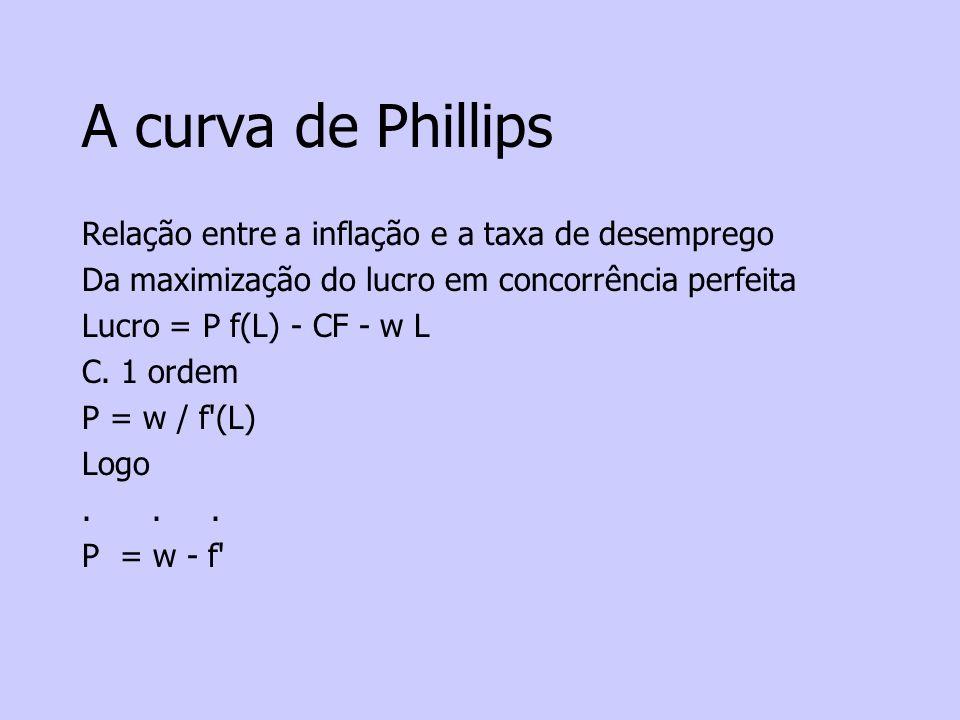 A curva de Phillips Relação entre a inflação e a taxa de desemprego Da maximização do lucro em concorrência perfeita Lucro = P f(L) - CF - w L C.