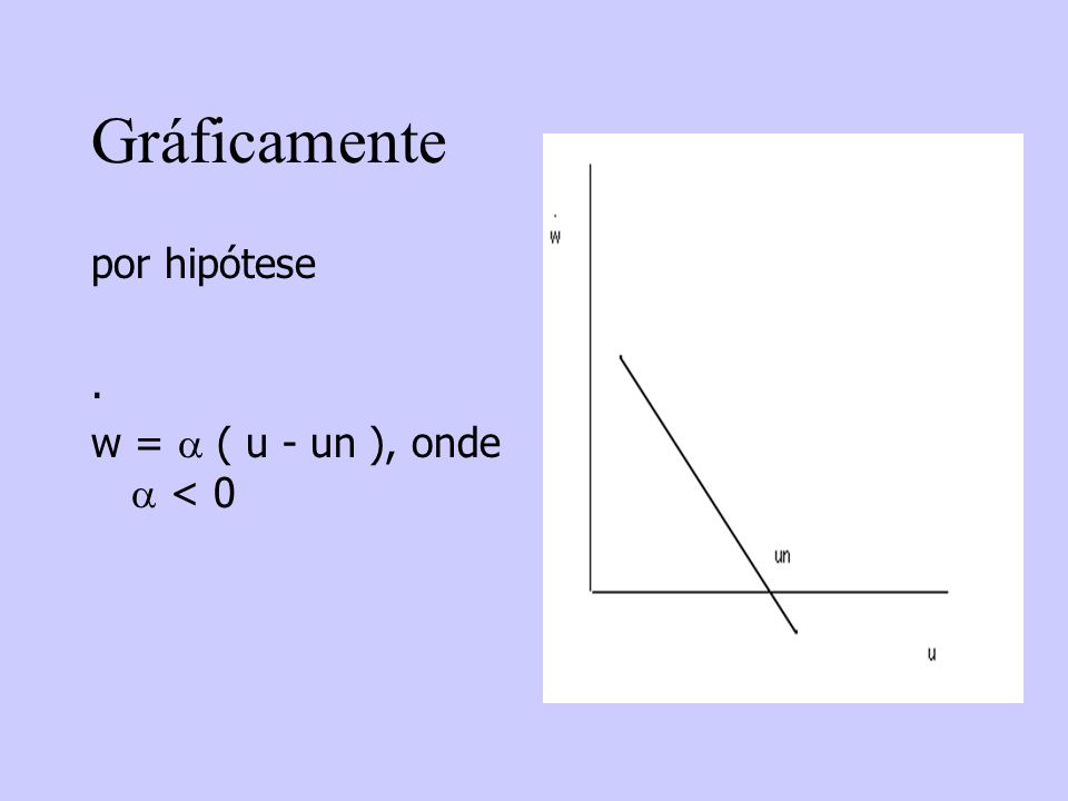 Gráficamente por hipótese. w = ( u - un ), onde < 0