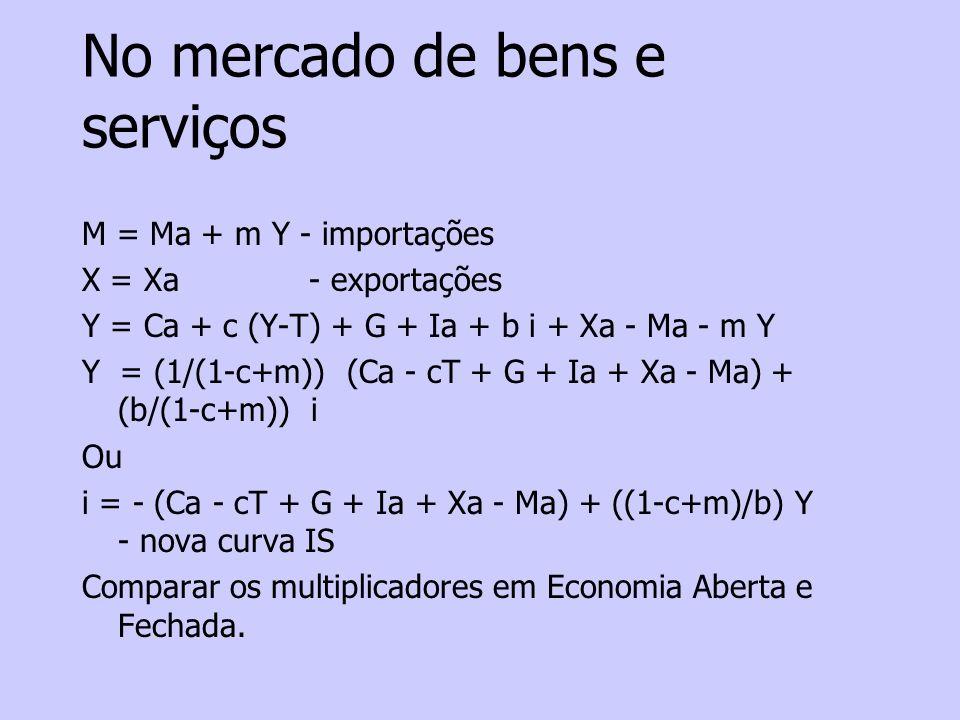 No mercado de bens e serviços M = Ma + m Y - importações X = Xa - exportações Y = Ca + c (Y-T) + G + Ia + b i + Xa - Ma - m Y Y = (1/(1-c+m)) (Ca - cT + G + Ia + Xa - Ma) + (b/(1-c+m)) i Ou i = - (Ca - cT + G + Ia + Xa - Ma) + ((1-c+m)/b) Y - nova curva IS Comparar os multiplicadores em Economia Aberta e Fechada.