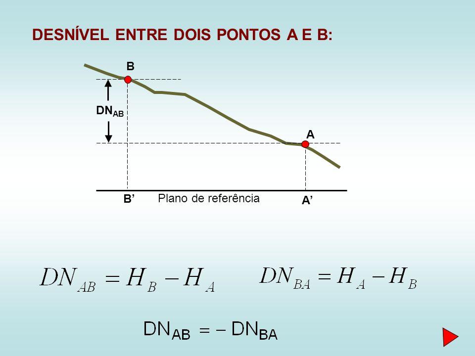 DESNÍVEL ENTRE DOIS PONTOS A E B: Plano de referência A B A B DN AB