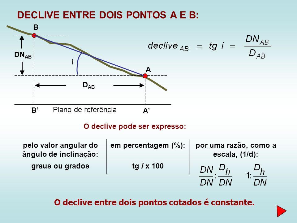 DECLIVE ENTRE DOIS PONTOS A E B: O declive pode ser expresso: pelo valor angular do ângulo de inclinação: em percentagem (%):por uma razão, como a escala, (1/d): graus ou gradostg i x 100 Plano de referência A B A B DN AB D AB i O declive entre dois pontos cotados é constante.