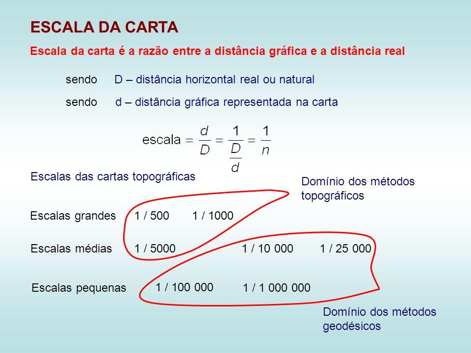 ESCALA DA CARTA D – distância horizontal real ou naturalsendo d – distância gráfica representada na cartasendo Escala da carta é a razão entre a distância gráfica e a distância real Escalas das cartas topográficas Escalas grandes1 / 5001 / 1000 Escalas médias1 / 10 0001 / 50001 / 25 000 Escalas pequenas 1 / 100 000 1 / 1 000 000 Domínio dos métodos topográficos Domínio dos métodos geodésicos