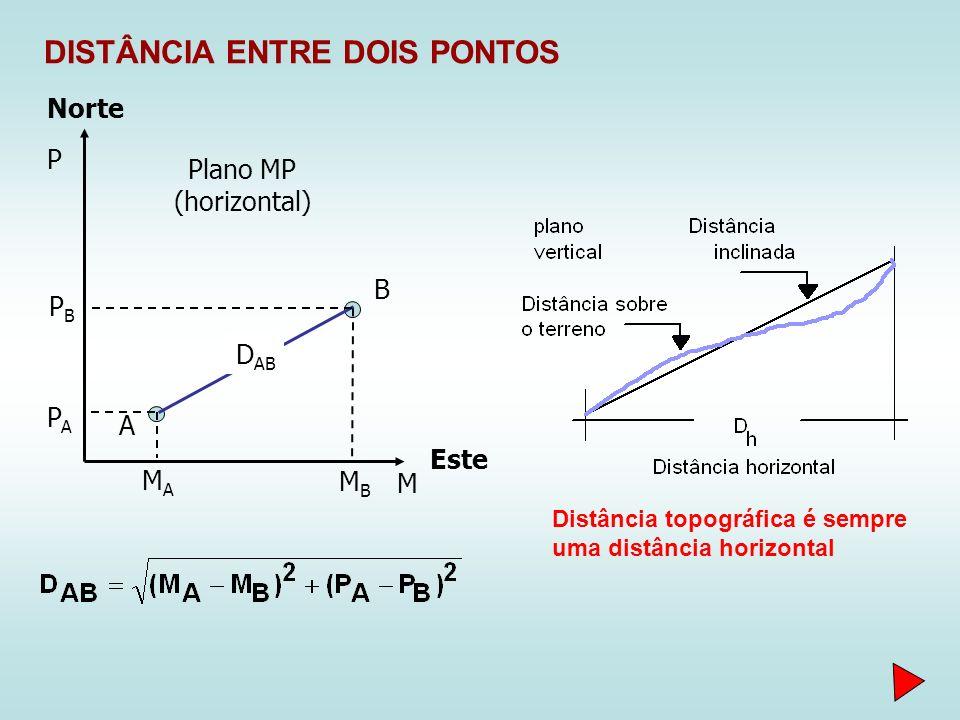 DISTÂNCIA ENTRE DOIS PONTOS Norte Este M P A B D AB MAMA PAPA MBMB PBPB Distância topográfica é sempre uma distância horizontal Plano MP (horizontal)