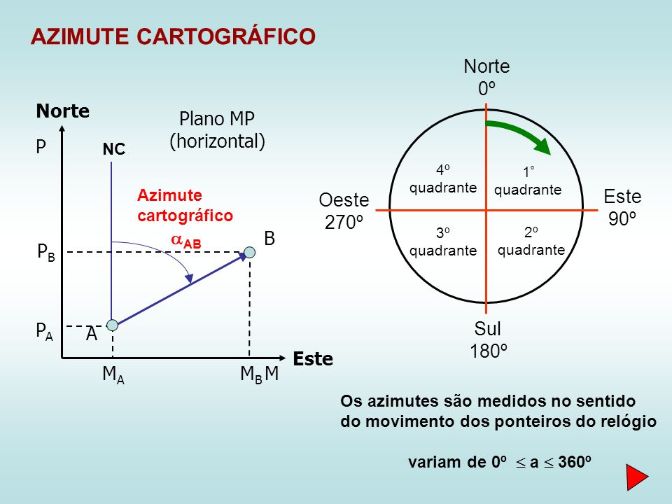 AZIMUTE CARTOGRÁFICO AB NC Azimute cartográfico MAMA PAPA MBMB PBPB Norte 0º Este 90º Sul 180º Oeste 270º 1 º quadrante 2º quadrante 3º quadrante 4º quadrante Os azimutes são medidos no sentido do movimento dos ponteiros do relógio variam de 0º a 360º A B Norte Este M P Plano MP (horizontal)