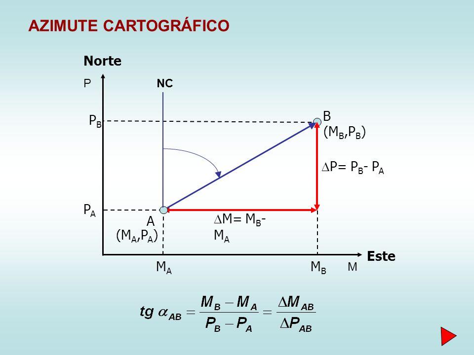 M= M B - M A MAMA PAPA (M A,P A ) MBMB PBPB (M B,P B ) A B Norte Este P= P B - P A NC M P AZIMUTE CARTOGRÁFICO