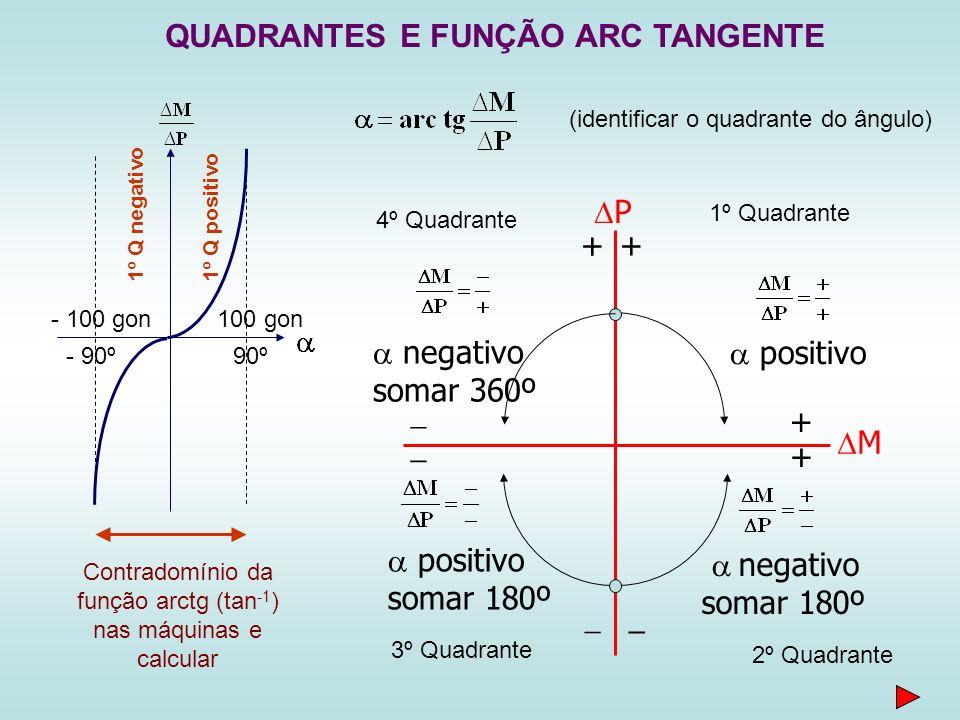 P M QUADRANTES E FUNÇÃO ARC TANGENTE 1º Q positivo 1º Q negativo 90º- 90º 100 gon- 100 gon Contradomínio da função arctg (tan -1 ) nas máquinas e calcular 3º Quadrante positivo somar 180º 1º Quadrante 2º Quadrante + negativo somar 180º 4º Quadrante positivo + + + negativo somar 360º (identificar o quadrante do ângulo)