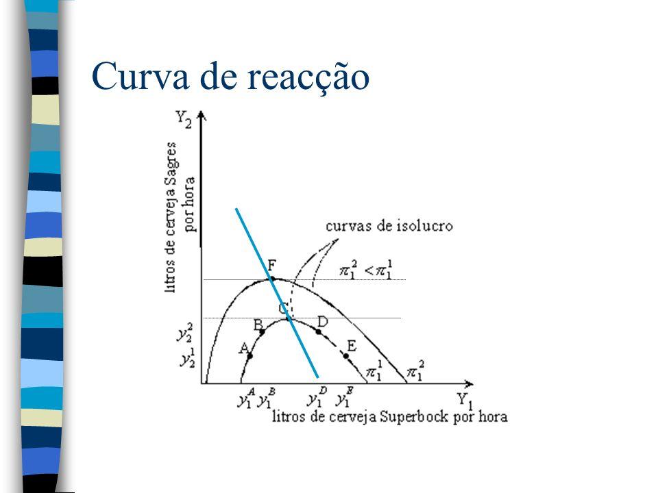 Curva de reacção