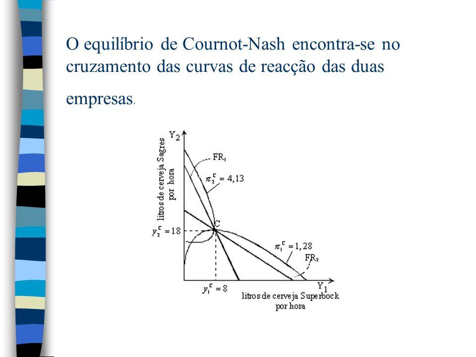 O equilíbrio de Cournot-Nash encontra-se no cruzamento das curvas de reacção das duas empresas.