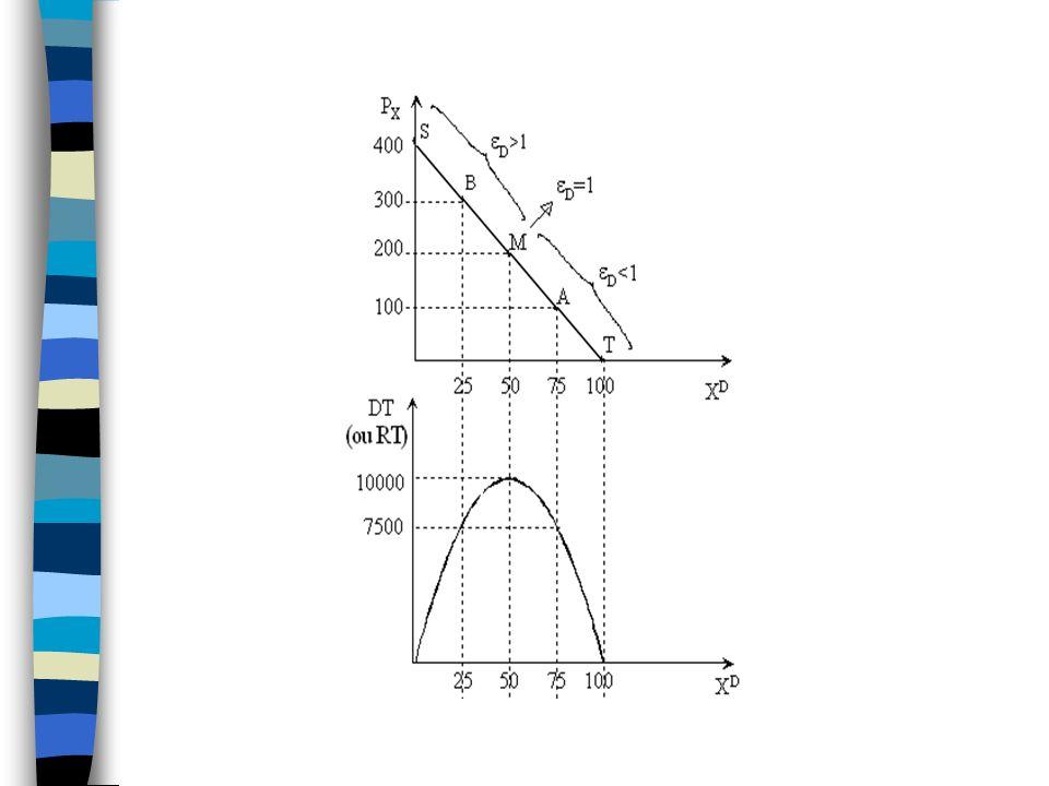 Variação da receita com variações do preço Depende com a elasticidade p sobe e a receita aumenta.
