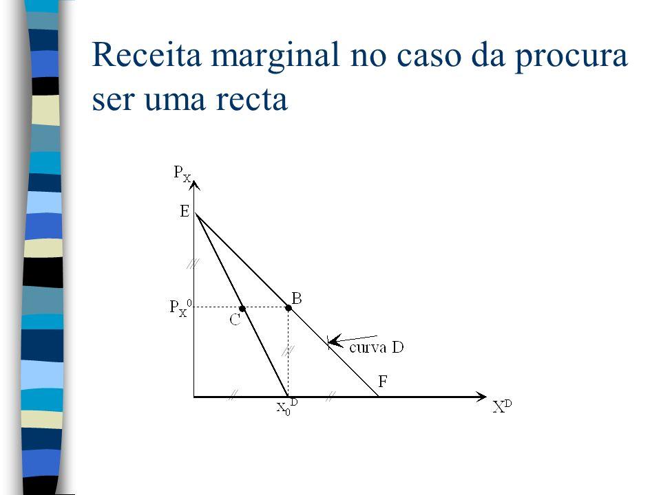 Receita marginal no caso da procura ser uma recta