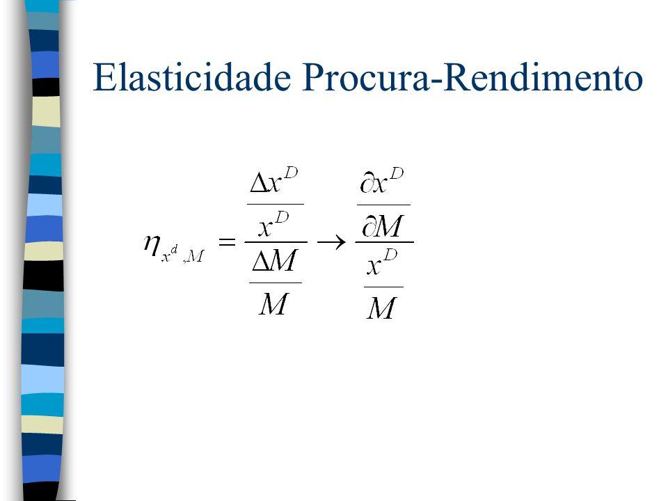 Elasticidade Procura-Rendimento