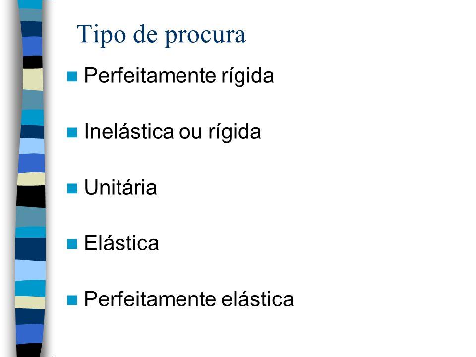 Tipo de procura Perfeitamente rígida Inelástica ou rígida Unitária Elástica Perfeitamente elástica