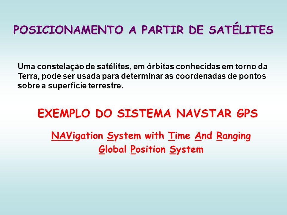 EXEMPLO DO SISTEMA NAVSTAR GPS POSICIONAMENTO A PARTIR DE SATÉLITES NAVigation System with Time And Ranging Global Position System Uma constelação de