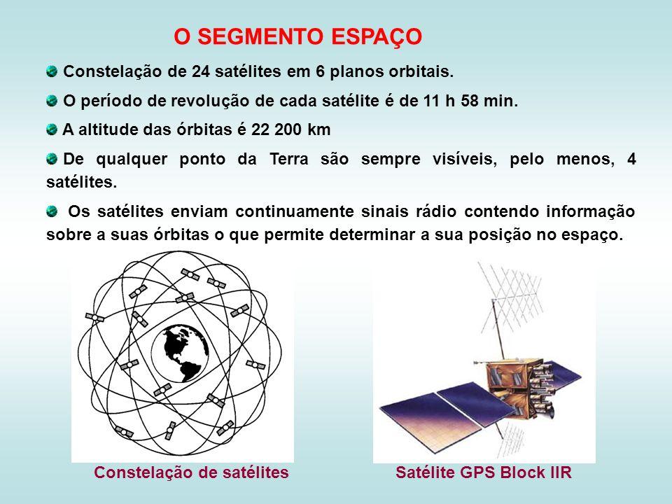 Constelação de 24 satélites em 6 planos orbitais. O período de revolução de cada satélite é de 11 h 58 min. A altitude das órbitas é 22 200 km De qual