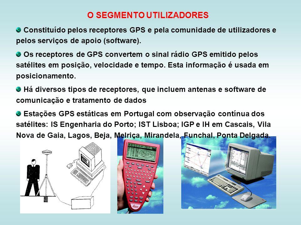 O SEGMENTO UTILIZADORES Constituído pelos receptores GPS e pela comunidade de utilizadores e pelos serviços de apoio (software). Os receptores de GPS