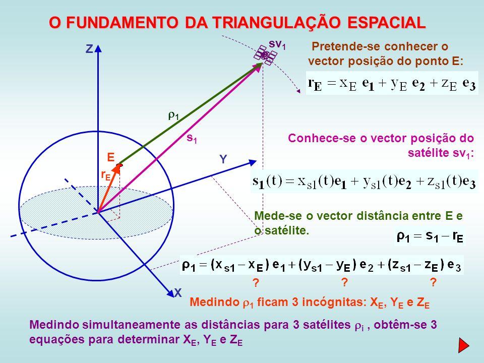 X Y Z E sv 1 rErE Pretende-se conhecer o vector posição do ponto E: s1s1 Conhece-se o vector posição do satélite sv 1 : 1 Mede-se o vector distância e