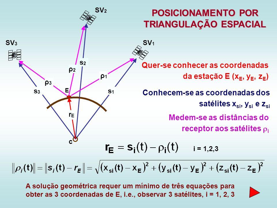 POSICIONAMENTO POR TRIANGULAÇÃO ESPACIAL Conhecem-se as coordenadas dos satélites x si, y si e z si s2s2 s3s3 s1s1 SV 3 SV 2 SV 1 c E i = 1,2,3 A solu