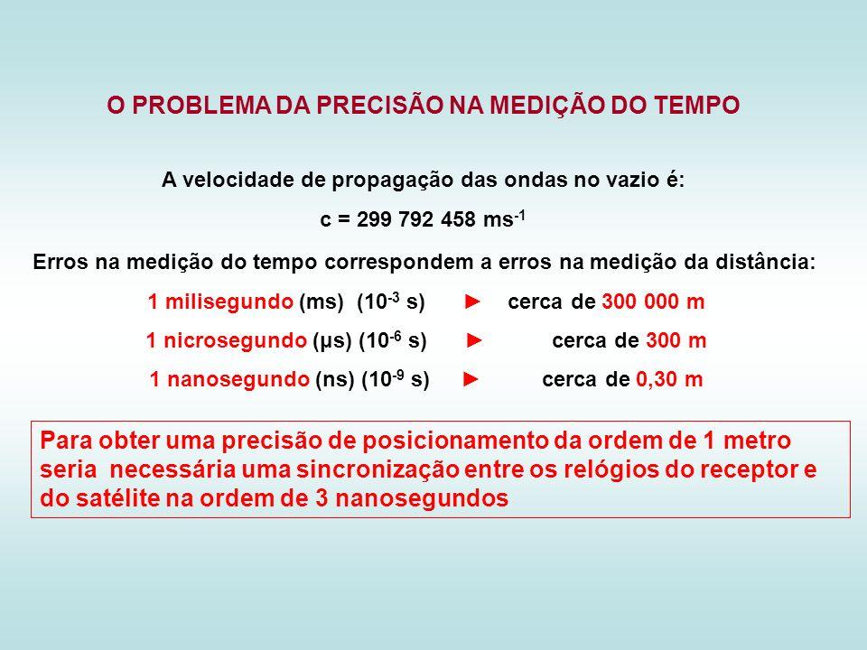 Erros na medição do tempo correspondem a erros na medição da distância: 1 milisegundo (ms) (10 -3 s) cerca de 300 000 m 1 nicrosegundo (μs) (10 -6 s)